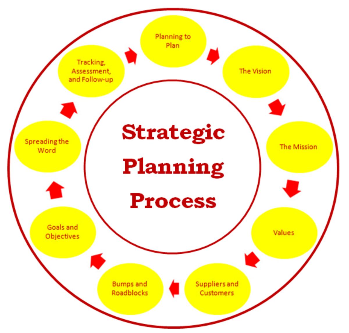 strategy plan sample
