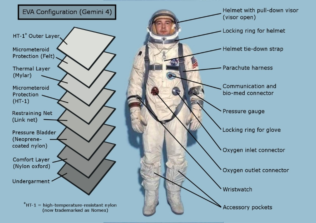 The layers and external features of the Gemini space suit. Space suit image courtesy of NASA.