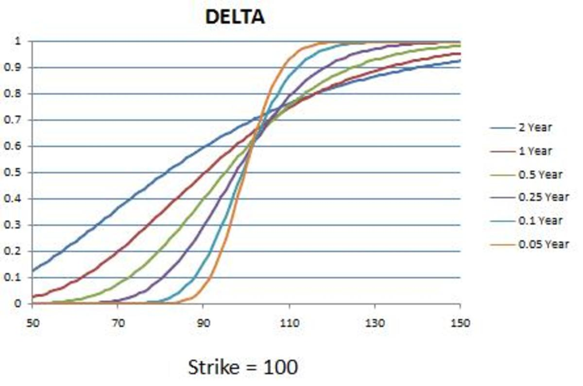 Delta with the passage of time