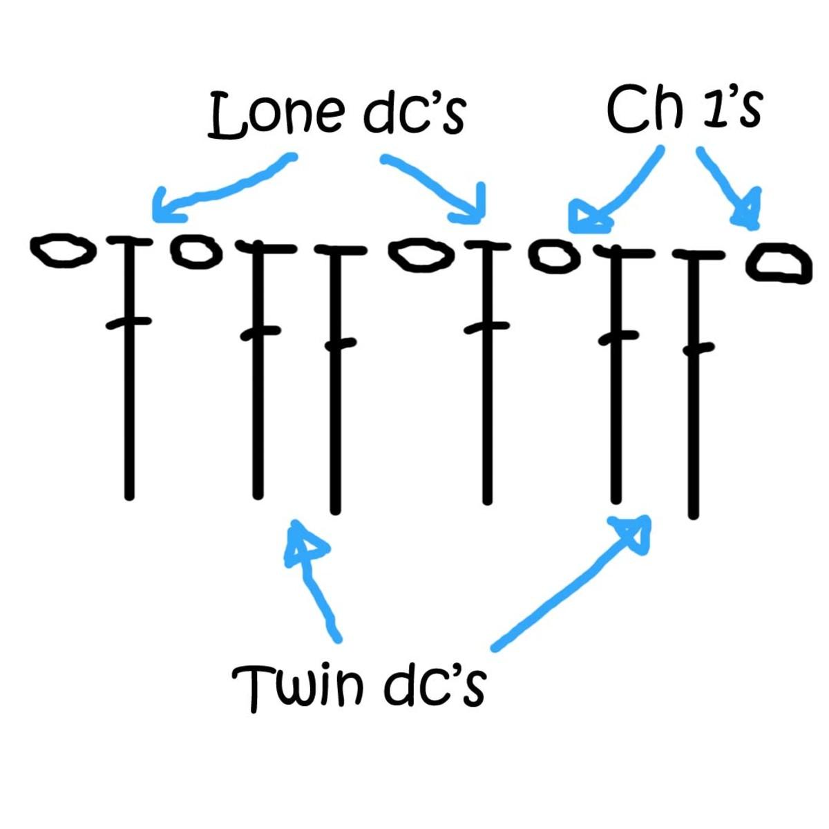 Figure 2: The stitches in the odd rows of the crocodile stitch pattern.