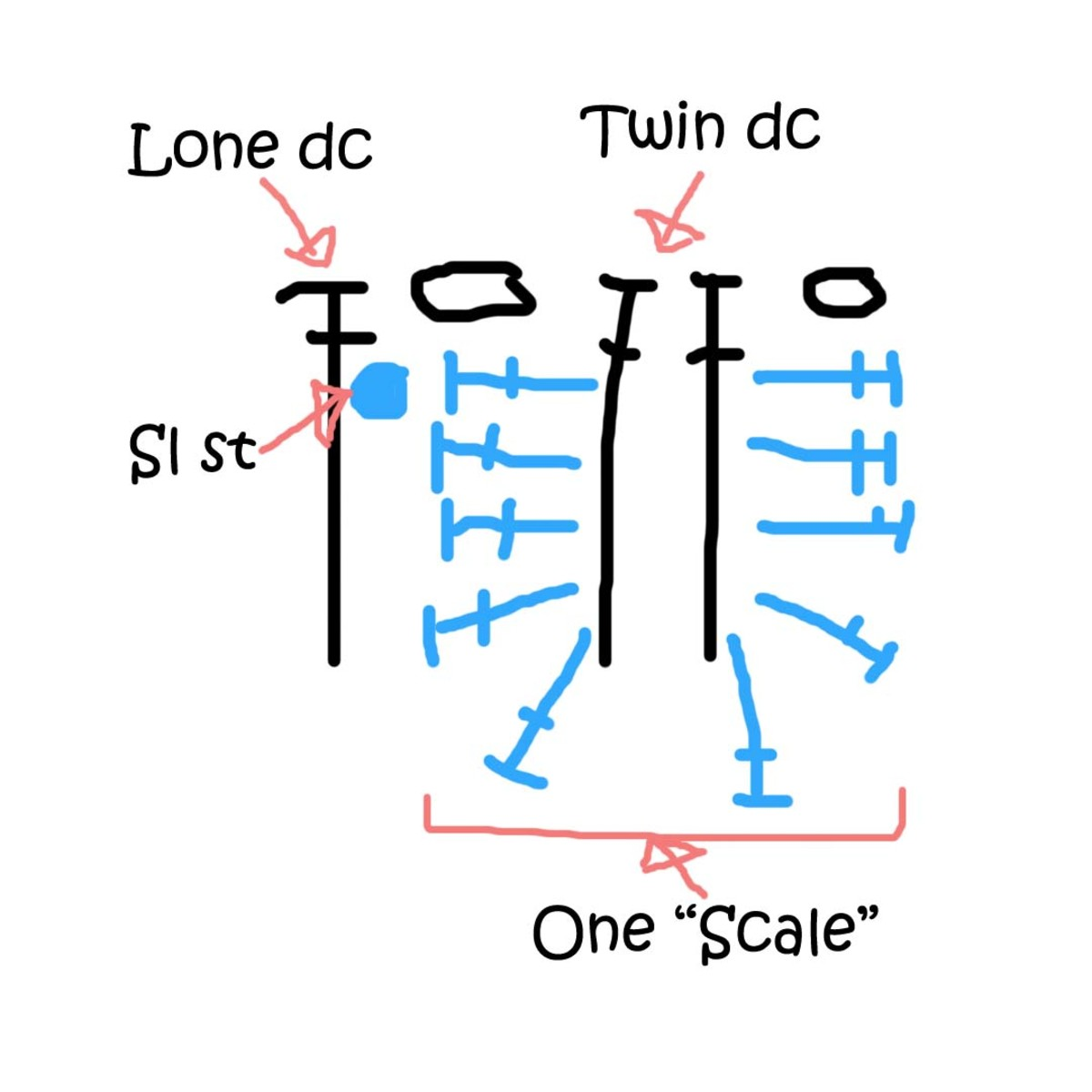 "Figure 3: The odd row stitches are drawn in black, the even row stitches are drawn in blue. This shows the arrangement of stitches to make one ""scale"""