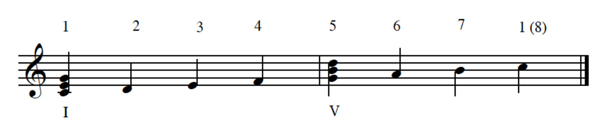 Example 5--Tonic and Dominant chords in the major scale. Note that it is conventional to use Roman numerals to symbolize chords.