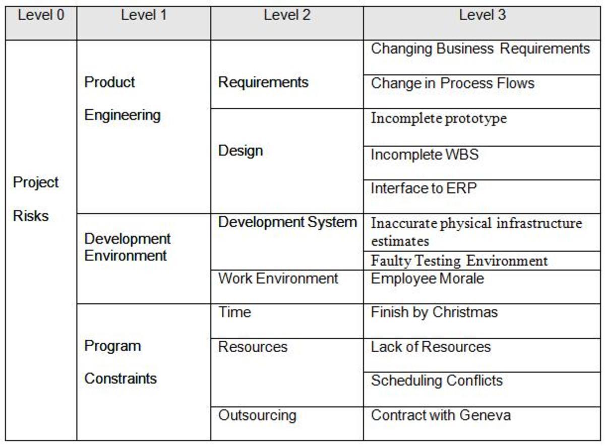 Table 3: Risk Breakdown Structure