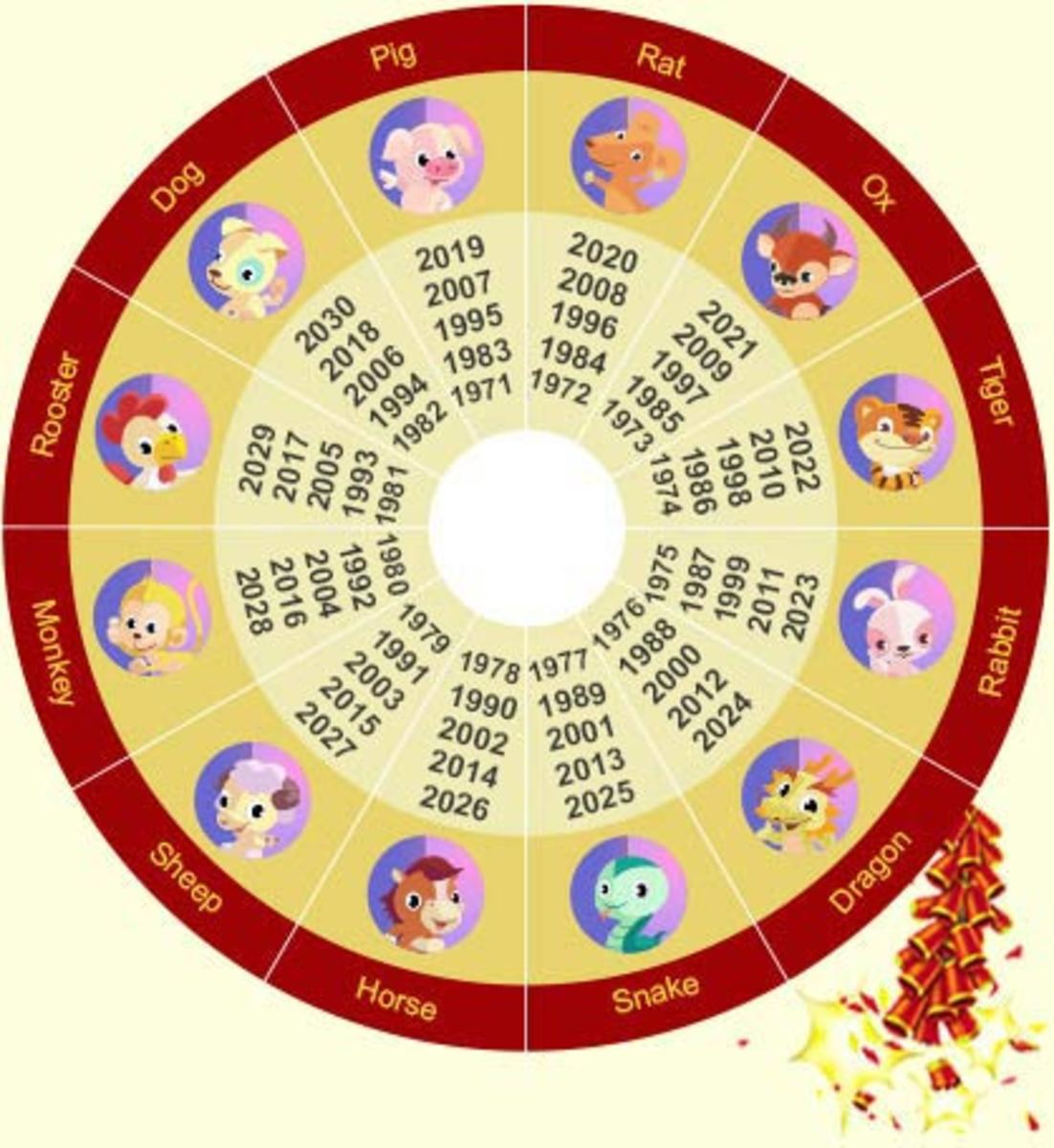 The twelve animal signs of the Chinese zodiac