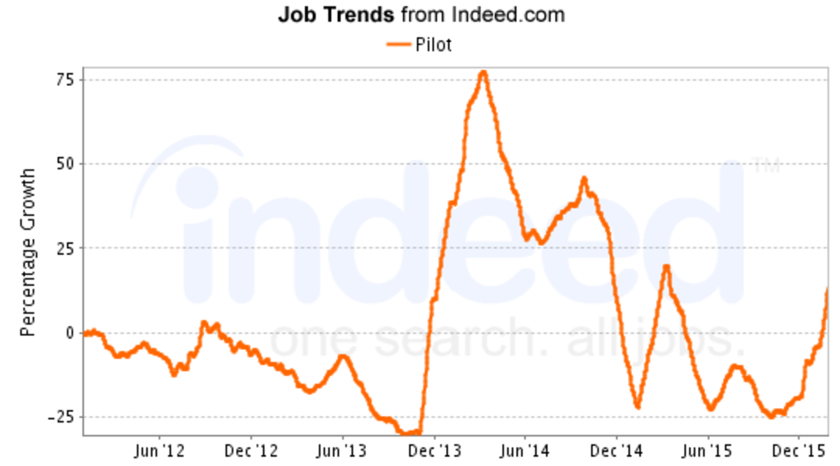Notive the peak of jobs in 2014! Since the end of 2015, jobs are once again increasing.