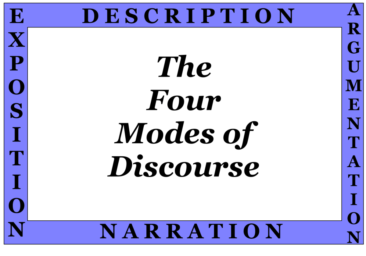 Overview and Definitions of Rhetorical Modes: The Four Traditional Modes of Discourse