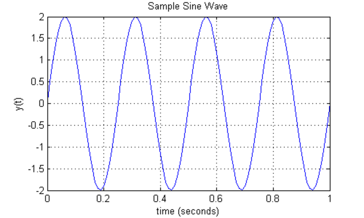 A simple sine wave