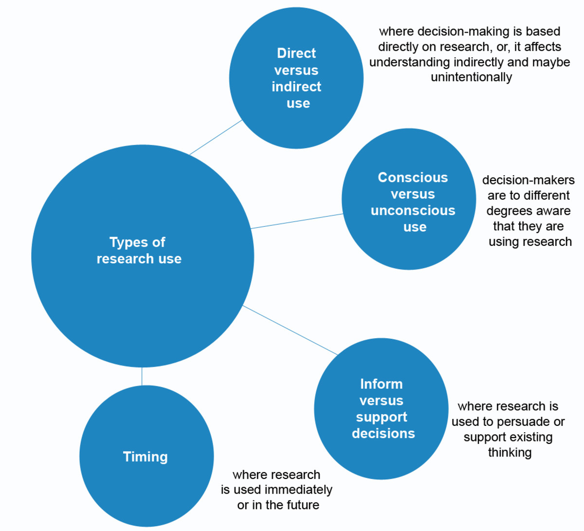 Using research in decision making