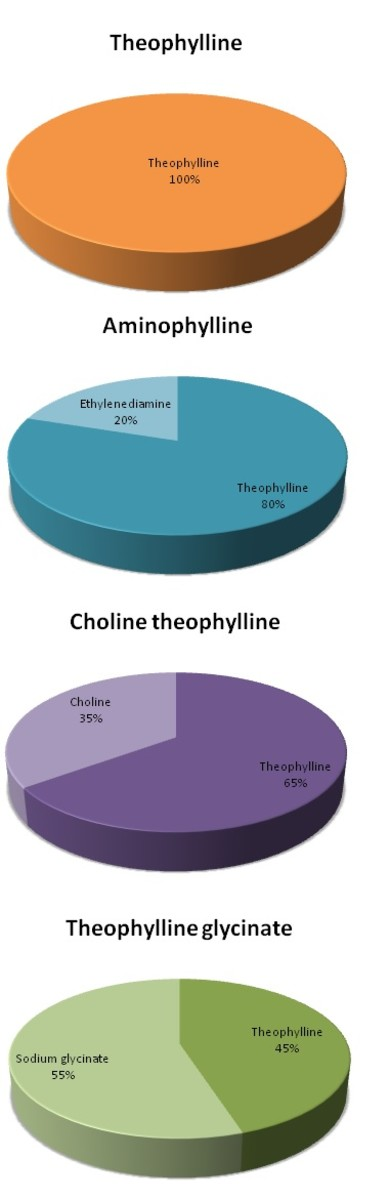 Compositions of different salt preparations of Theophylline