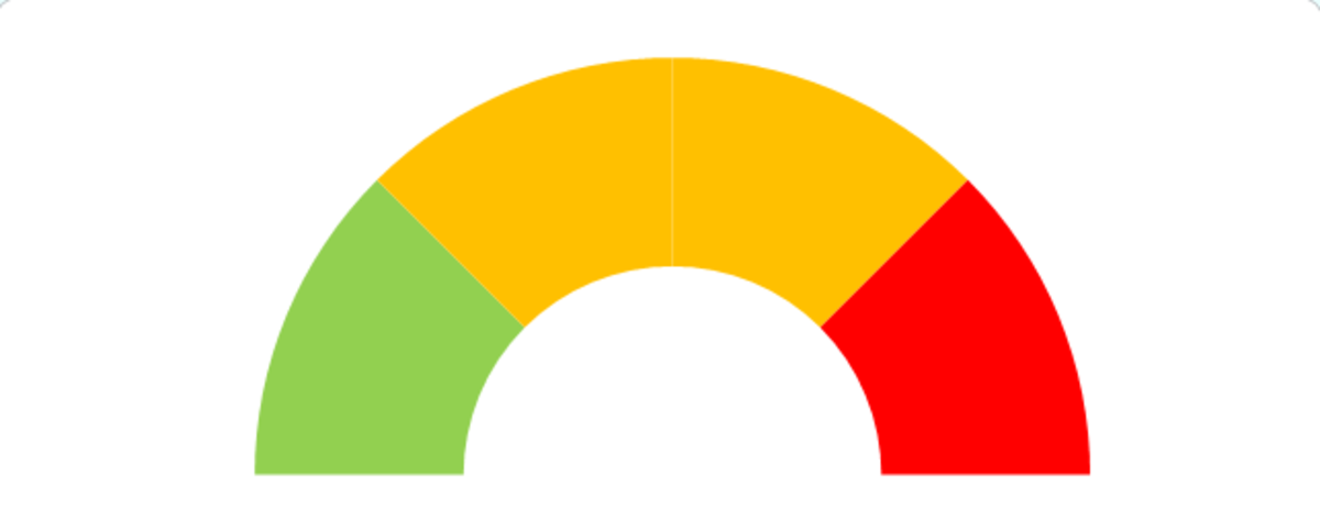 Doughnut chart with the bottom sections transparent and the rest with the desired colours, created in Excel 2007 or Excel 2010.