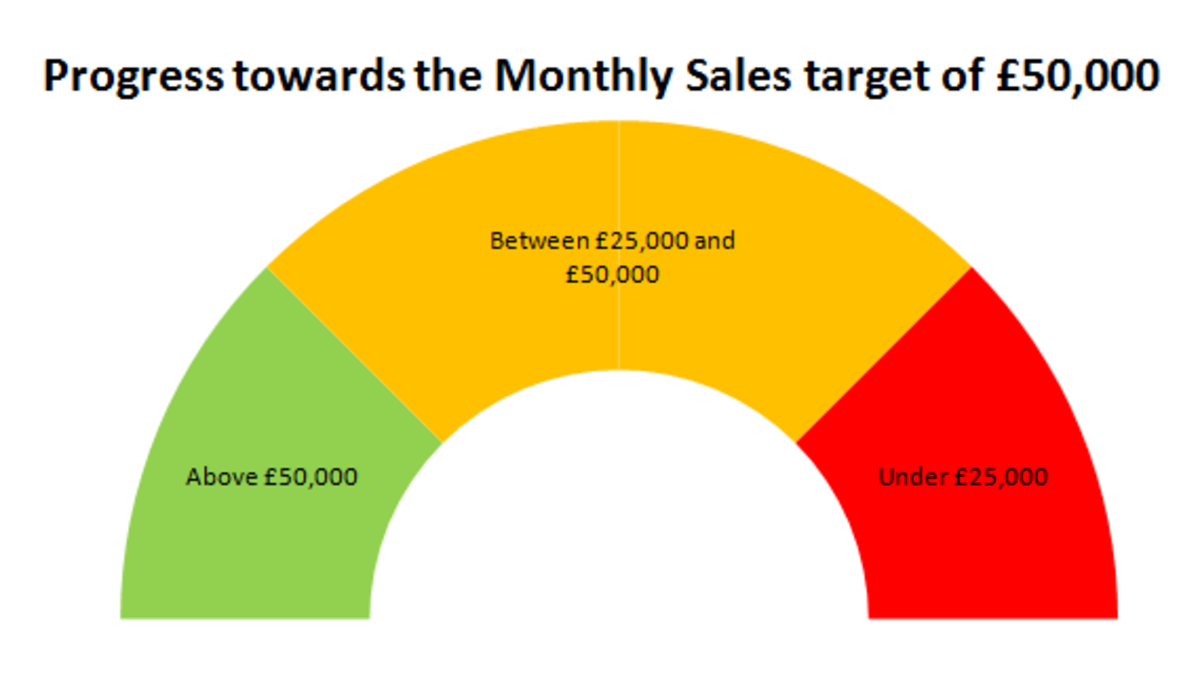 The dial section of our Doughnut chart created in Excel 2007 or Excel 2010 is now complete.