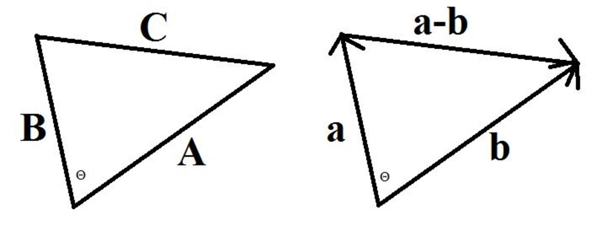 The Law of Cosines applied to vectors.