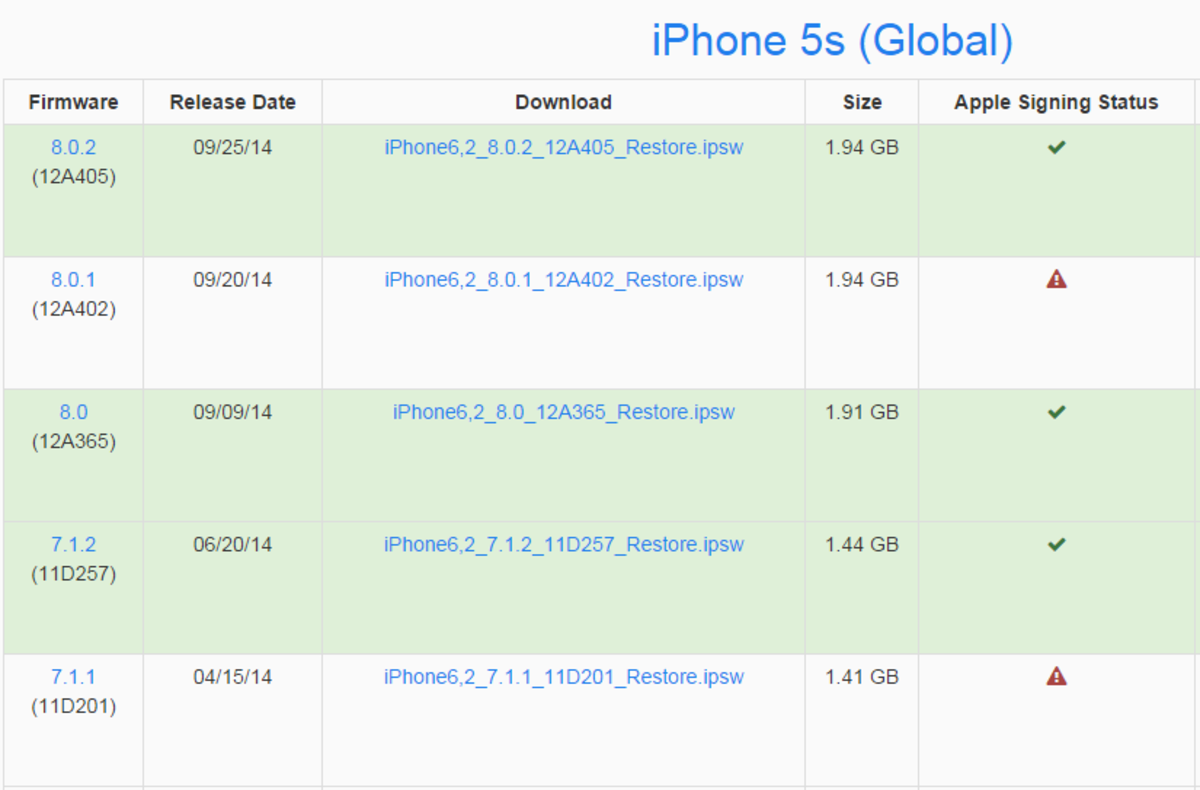 Follow the link below to find out which  IOS firmware for your iPhone are signed and which ones are not