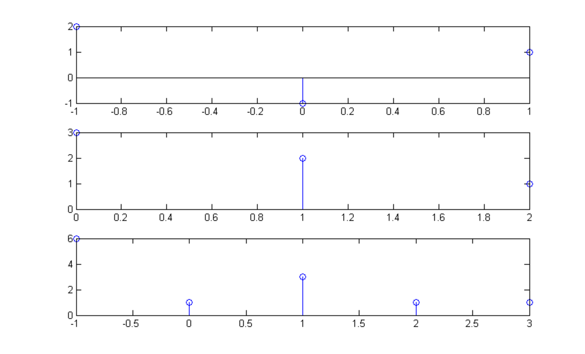 Discrete Convolution in Matlab