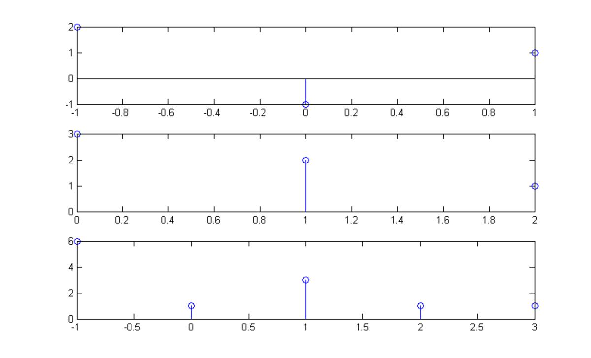 Discrete Convolution in Matlab