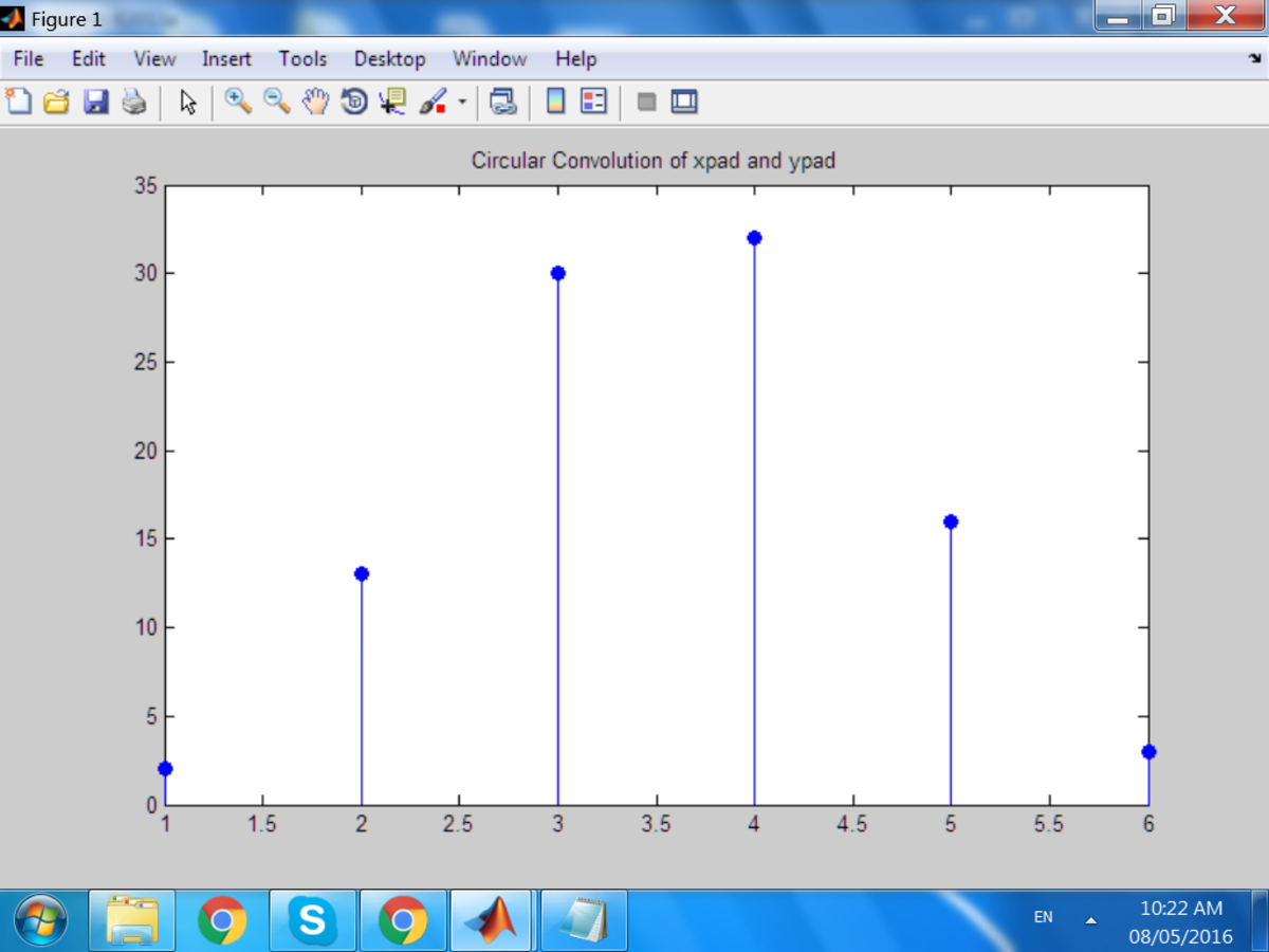 Circular Convolution in Matlab