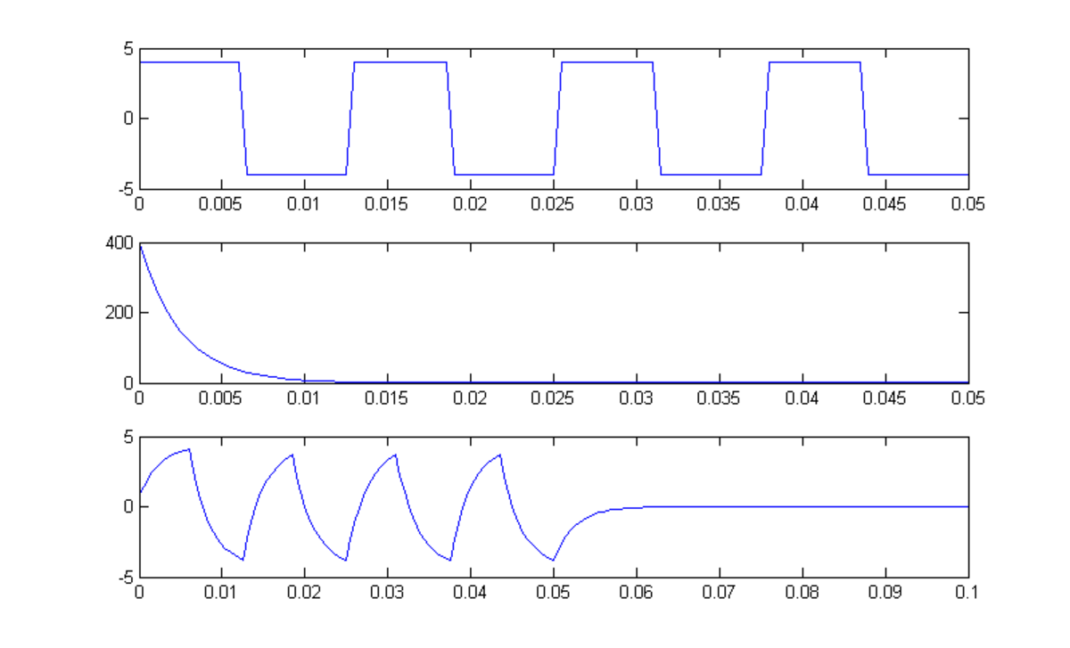 Convolution in Matlab. (continues)