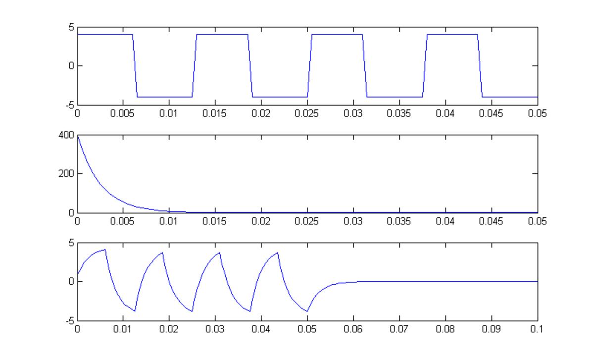 Convolution in Matlab. (continues)