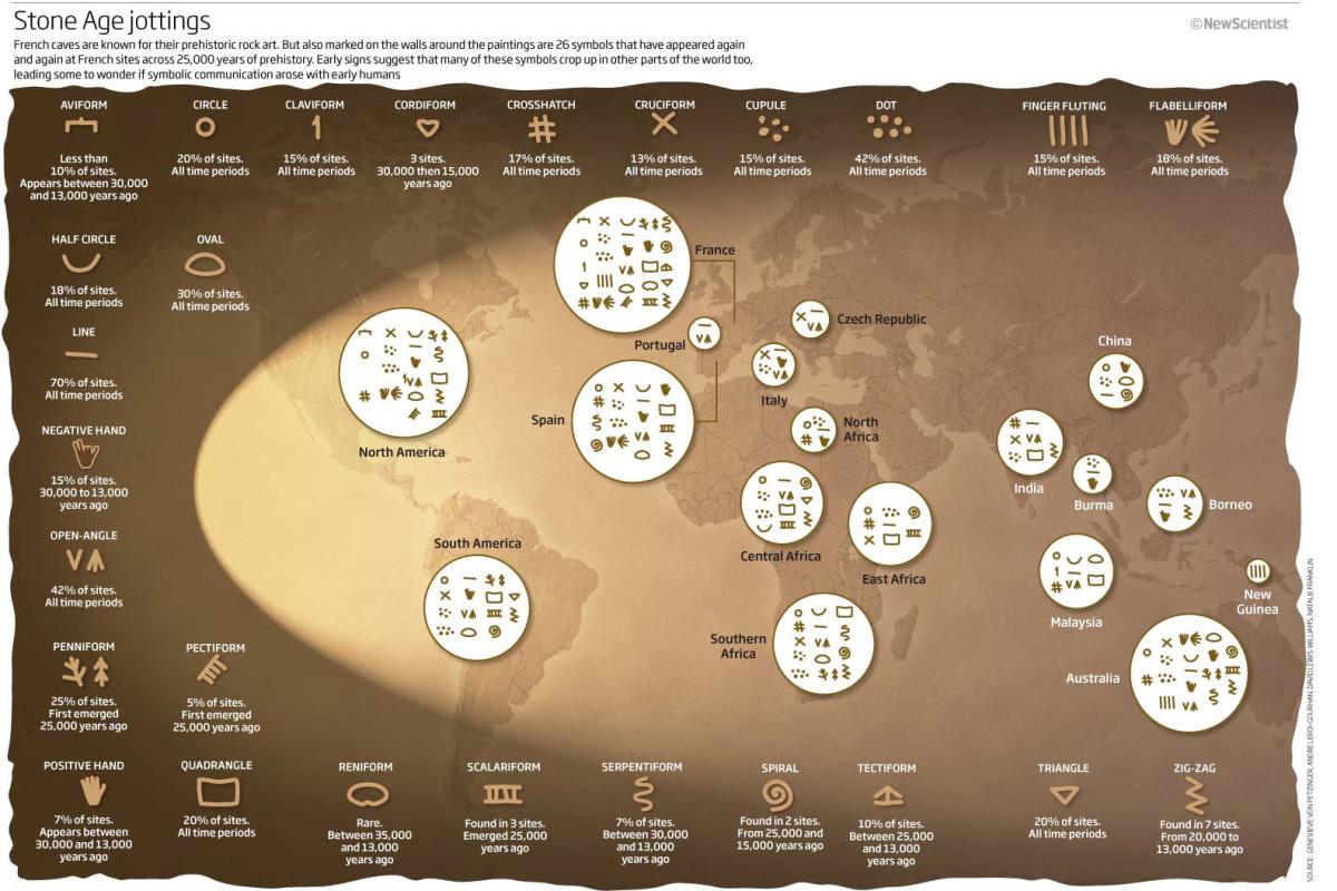 Stone Age Symbols
