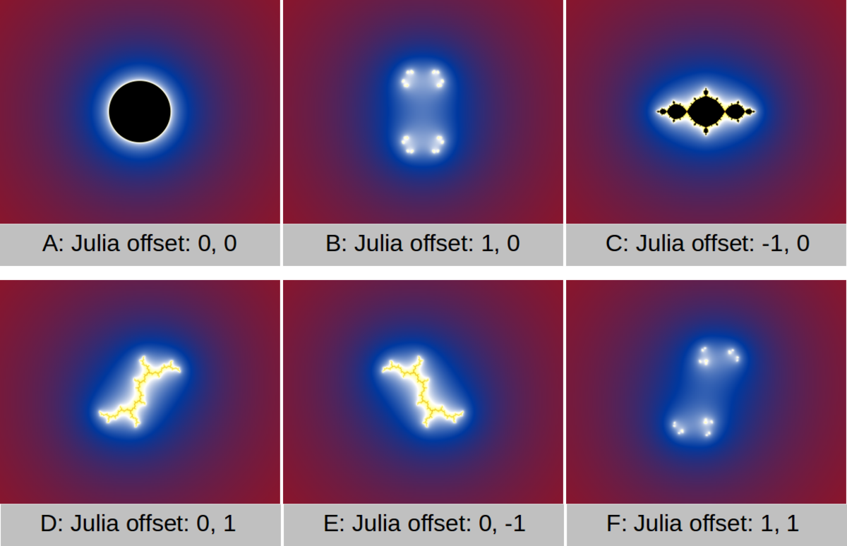 This simple illustration shows what happens when a Julia is shifted over the complex plane. Every little shift causes the Julia to change. The amount of possible shapes are infinite.