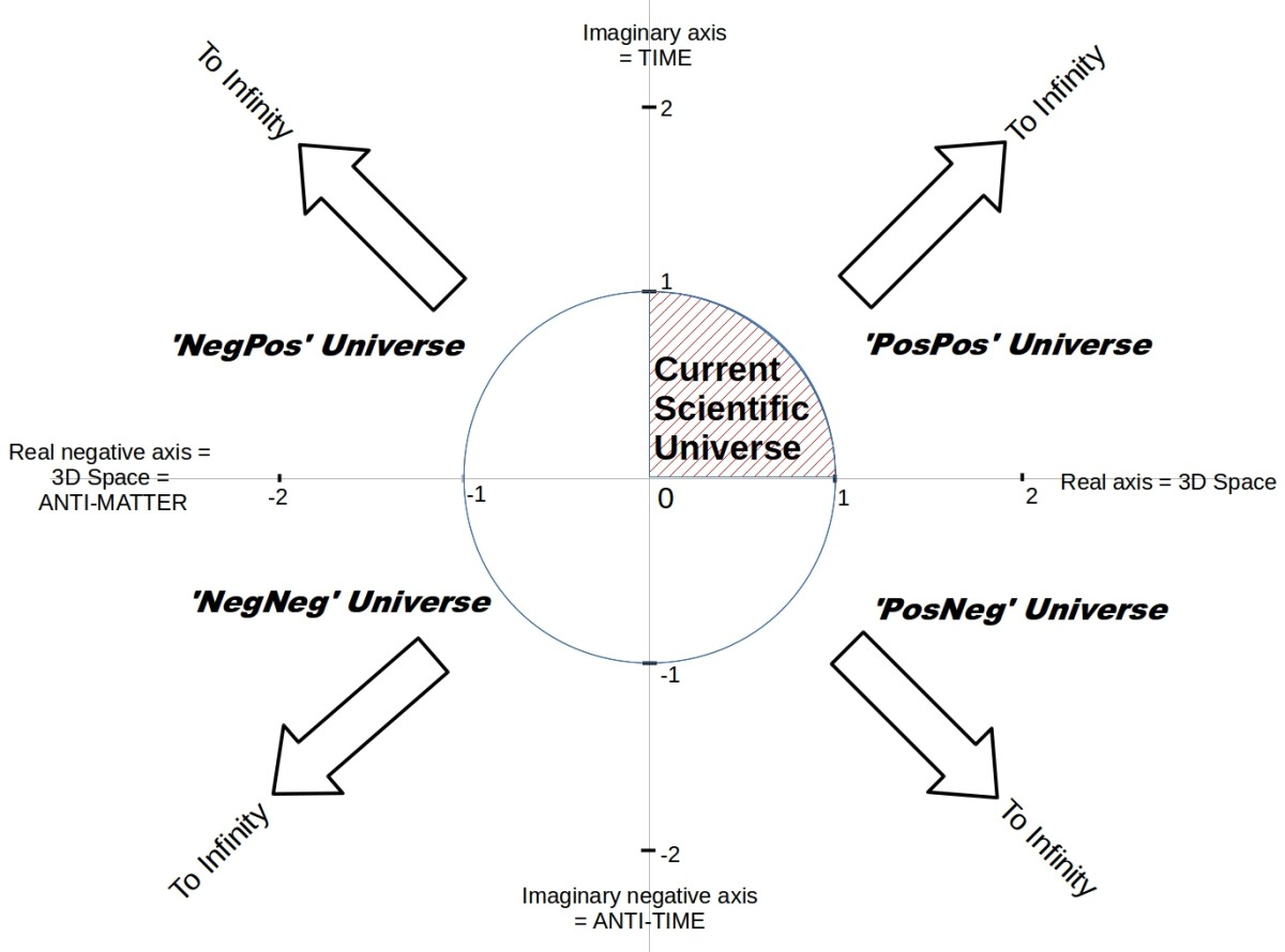 The universe as described by the current state of science is just an infinitesimal part of the real universe. Re=1 is the scientific size of the universe. Im=1 is the speed of light.