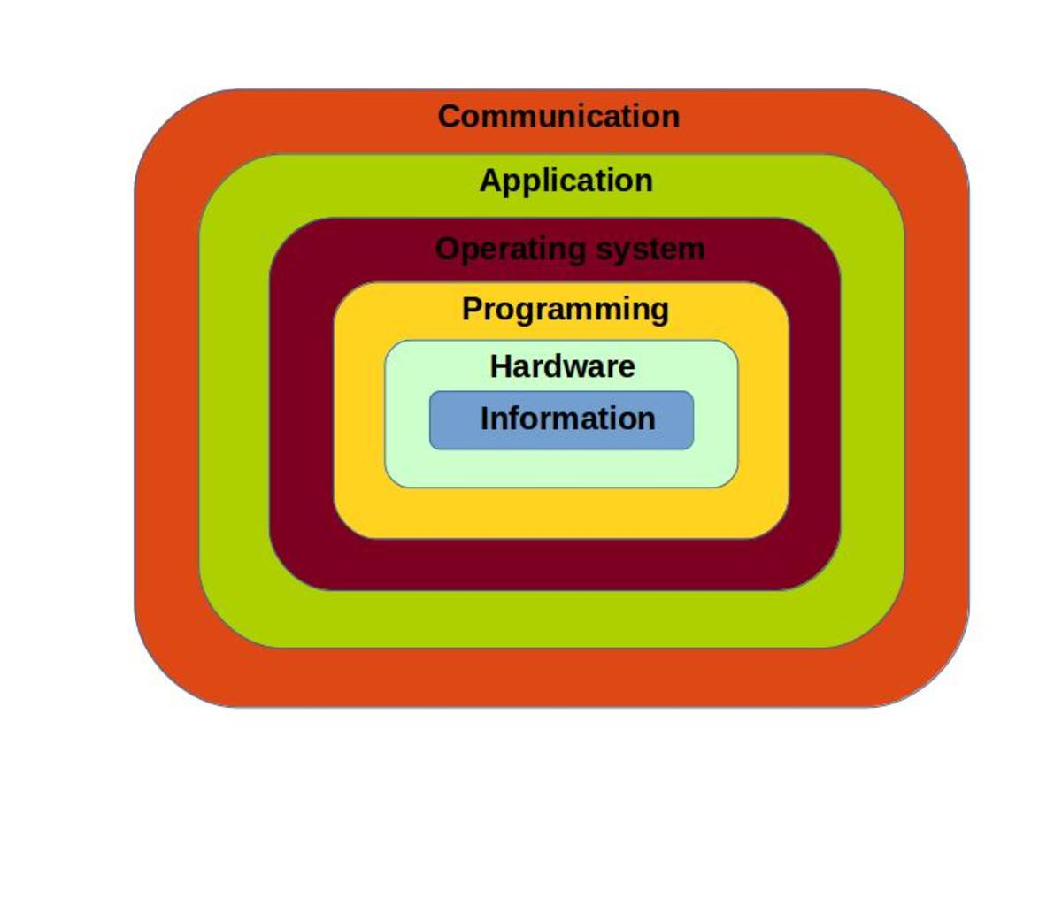 Six Layers of Computing System