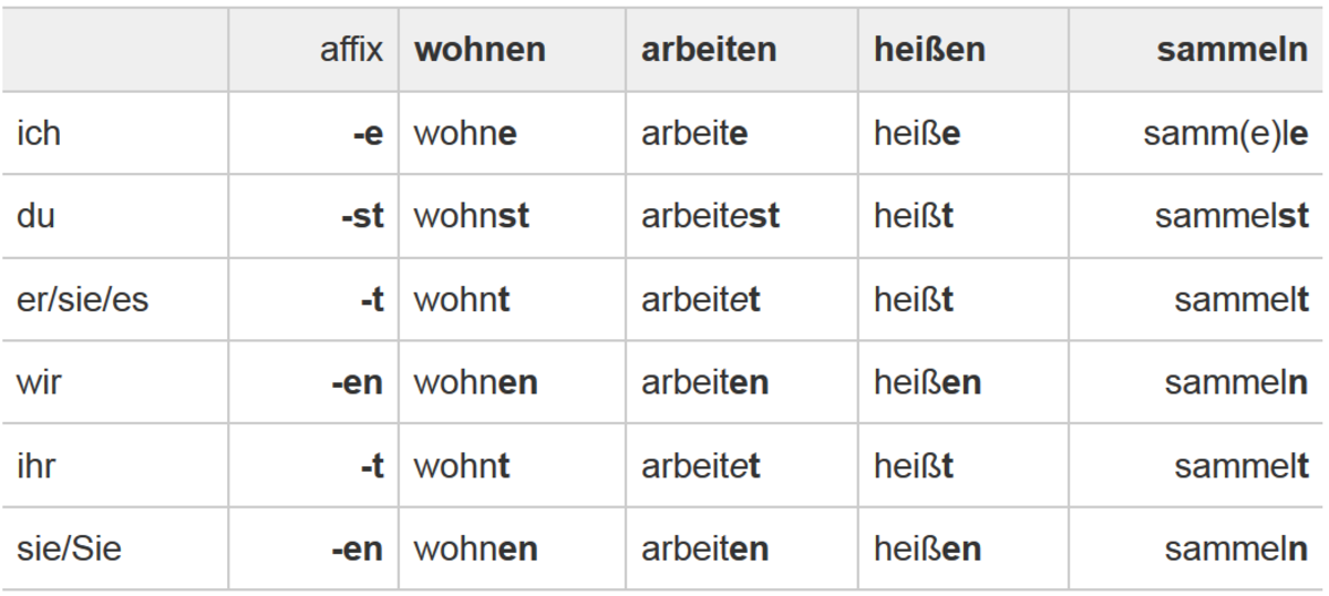 German Verbs in Present Tense (Präsens)