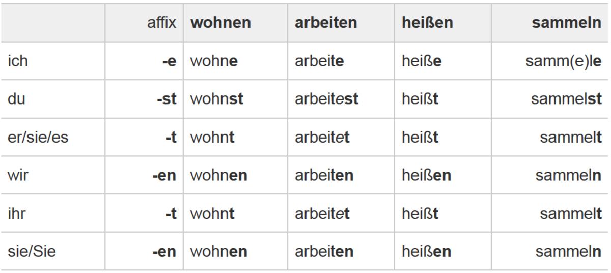 GERMAN REGULAR VERBS CONJUGATION #8 | Teaching Resources