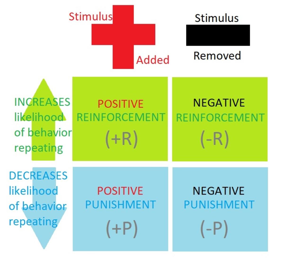 Negative Reinforcement Explained