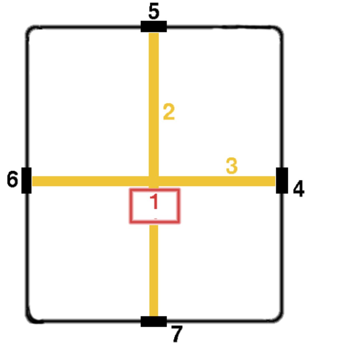 Basic ideal plan of a Roman castrum. (1) Principia; (2) Via Praetoria; (3) Via Principalis; (4) Porta Principalis Dextra; (5) Porta Praetoria (main gate); (6) Porta Principalis Sinistra; (7) Porta Decumana (back gate).