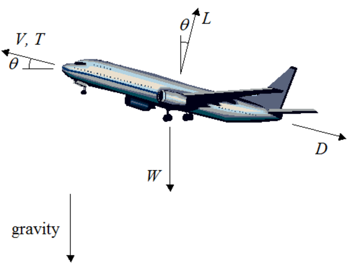The physics of flight may look complicated, but its actually just a few basic principles!