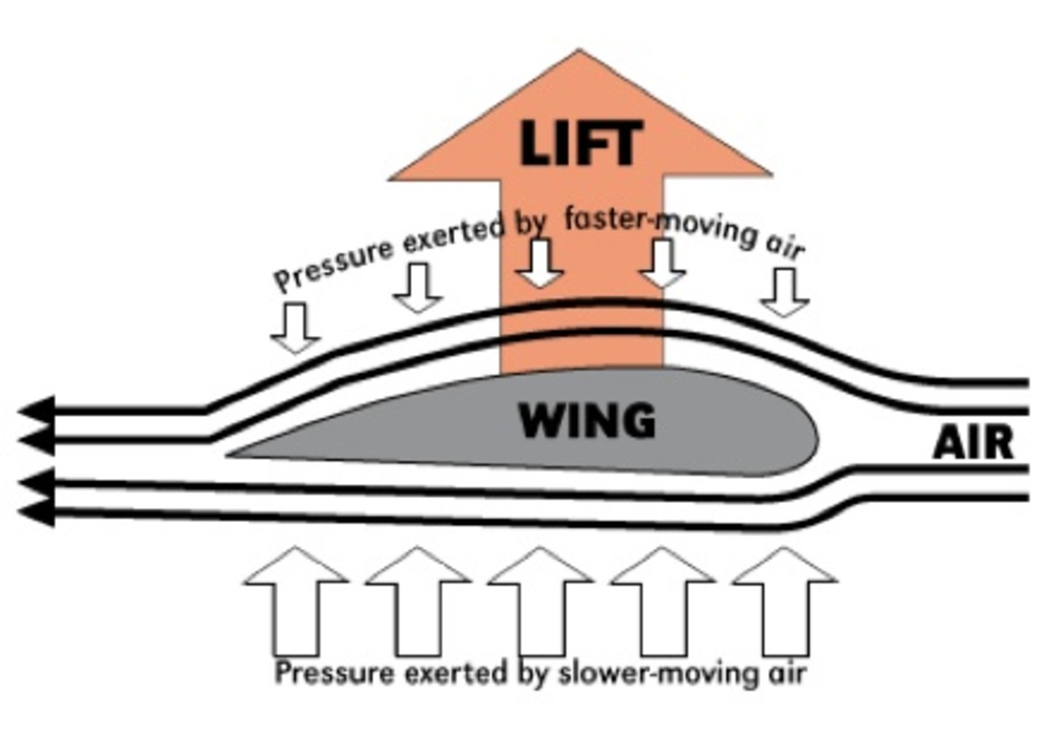 Bernoulli's Principle on an airfoil showing how lift is produced.