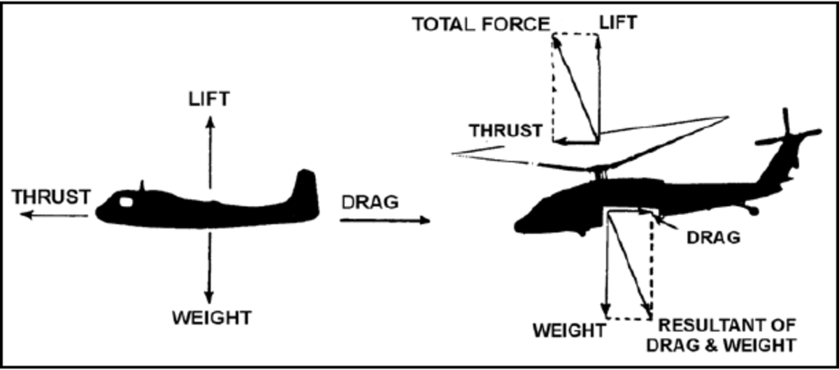 The US Army's explanation of vectors on aircraft showing the different forces.