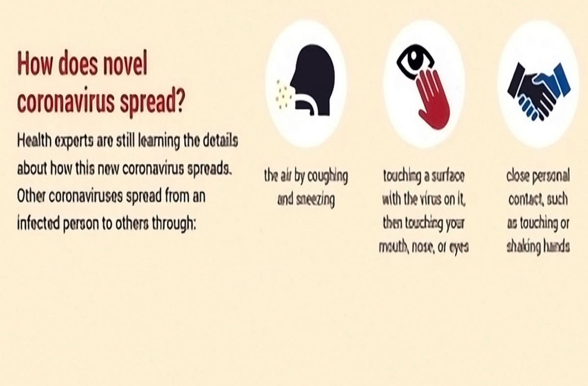 How coronavirus can spread?