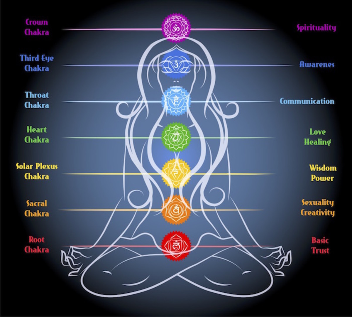 Seven Chakras and their significance