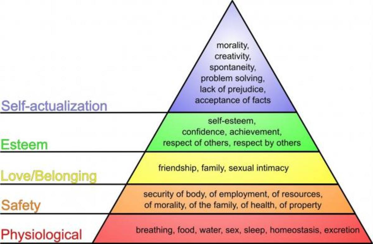 Humanistic Theory - Hierarchy Of Needs