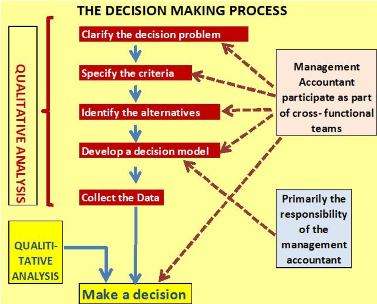 conclusion of role management accounting in decision making Role of traditional and modern management accounting techniques_经济/市场_经管营销 management accounting played a more important role in decision making for the.