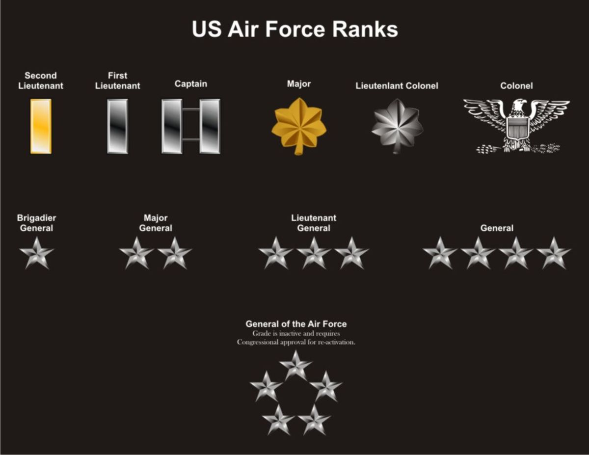 U.S. Air Force Ranks vectored.