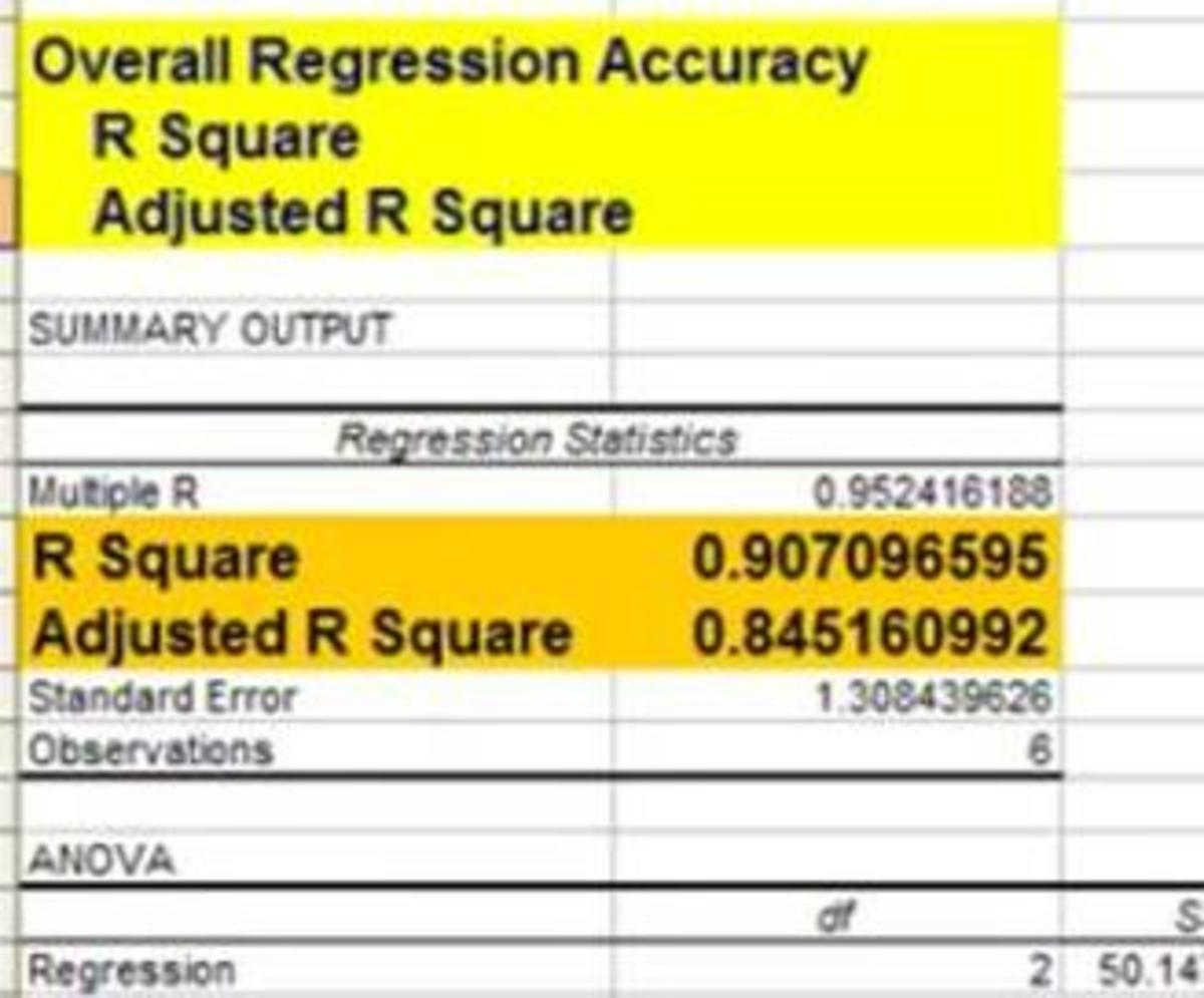 R Square and Adjusted R Square of Excel Regression Output