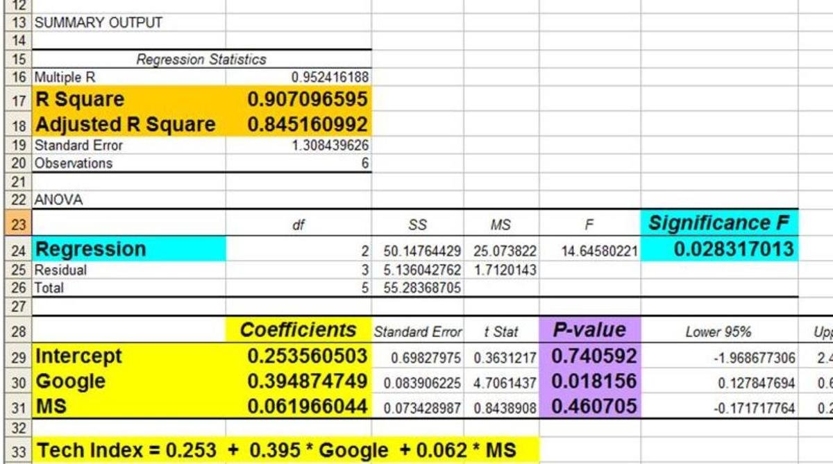 Excel Regression Output With Color Coding Added