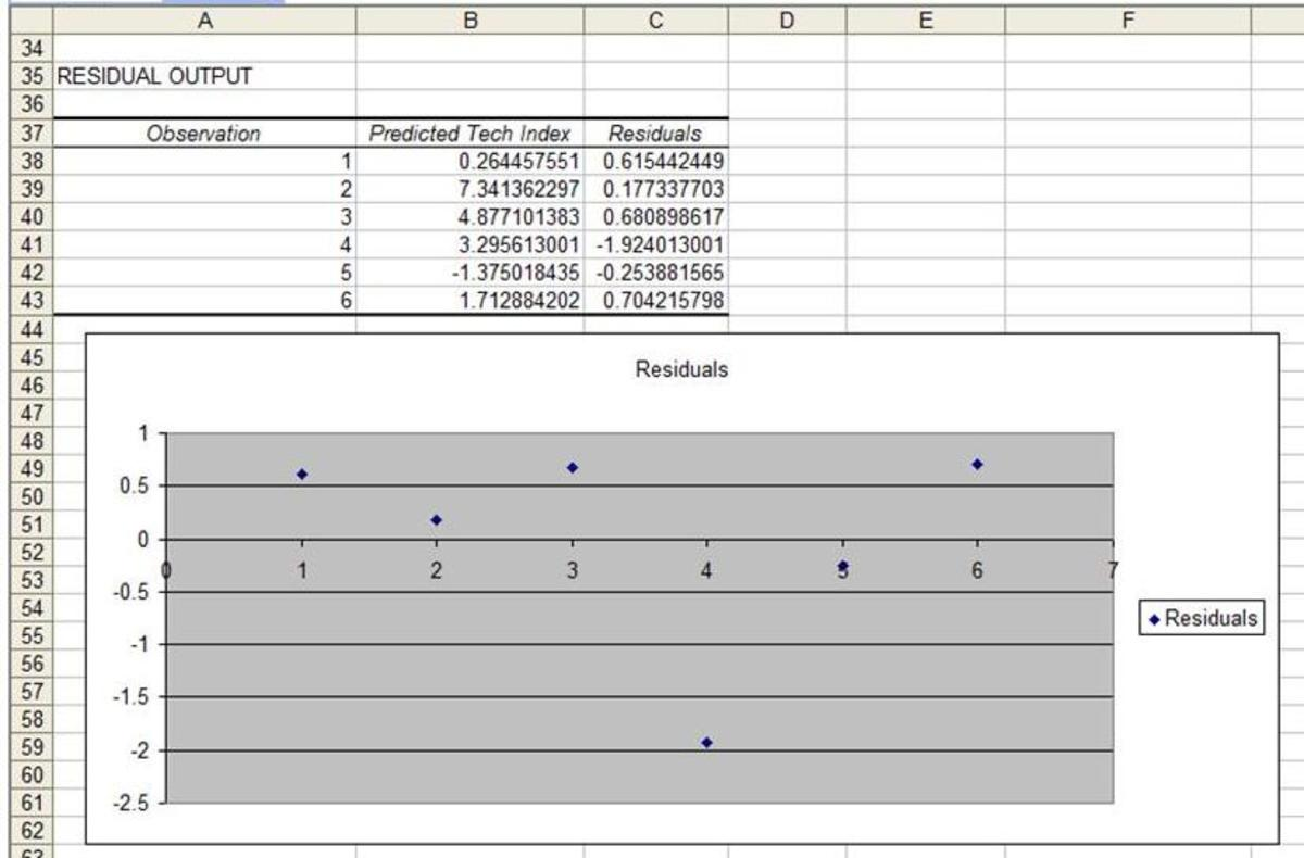 The Residual Chart