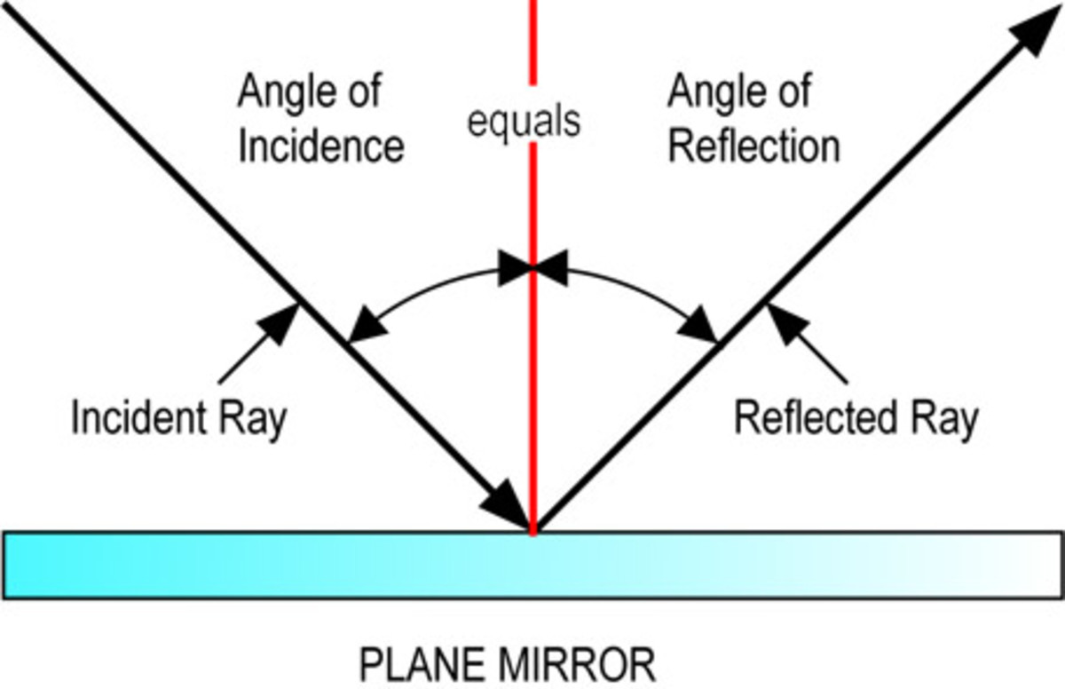 Drawing Lines Of Reflection : Reflection and refraction of light it s applications