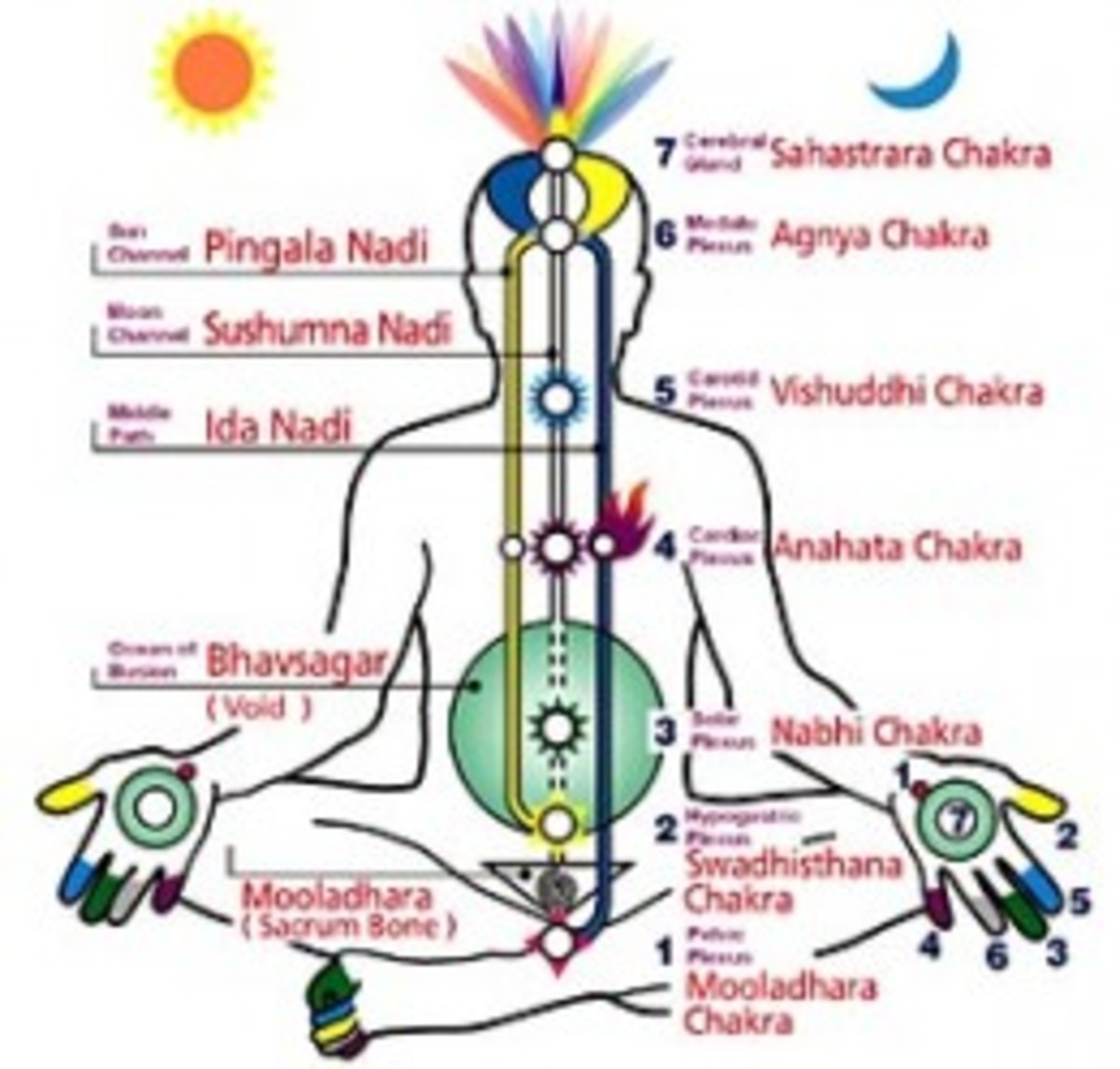 The awakening of Kundalini energy can be triggered by an advanced spiritual teacher or guru. Among the most common manifestations are unmotivated and unnatural laughter or crying, talking tongues, and imitating a variety of animal sounds.