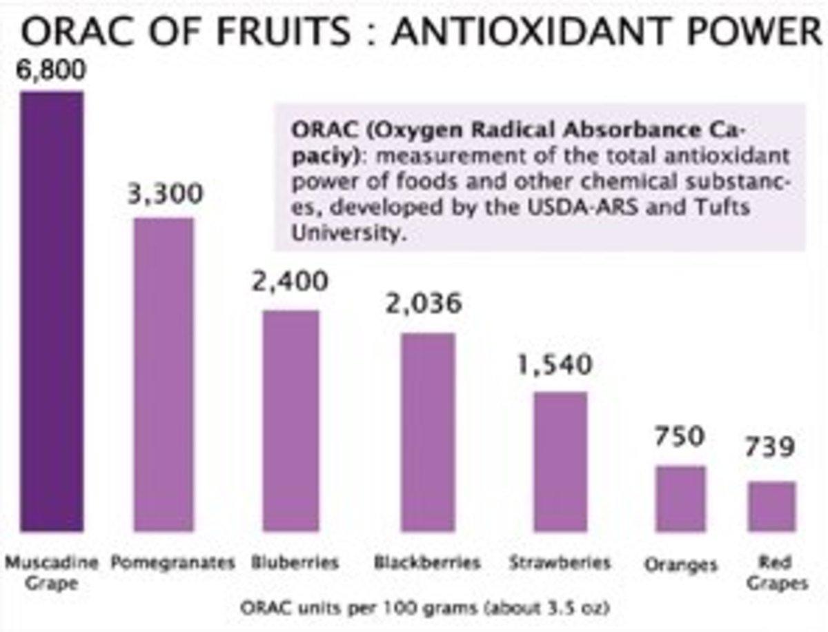 Source : USDA