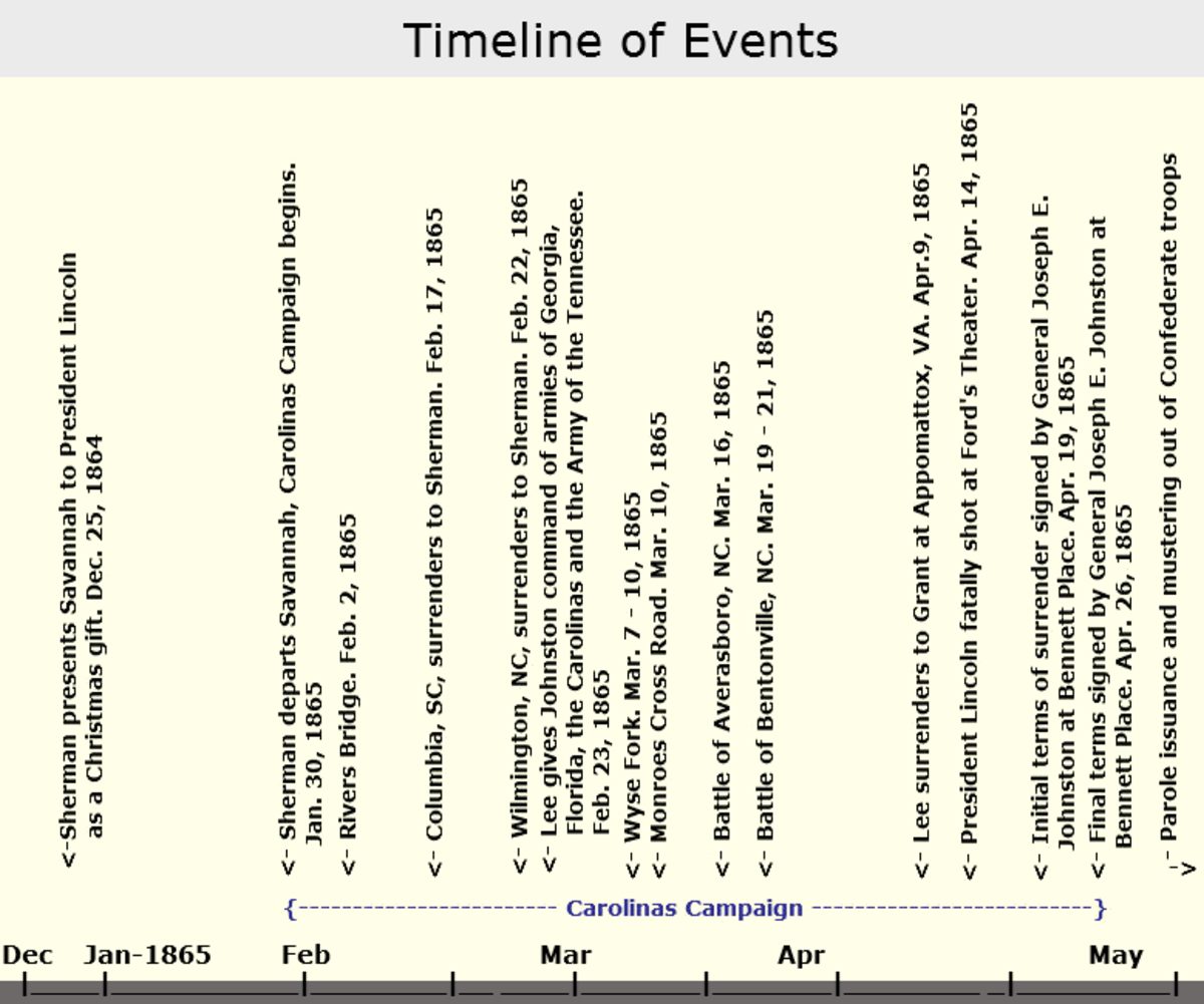 Chronology chart of the Carolinas Campaign & Events Surrounding the Bennett Place Treaty