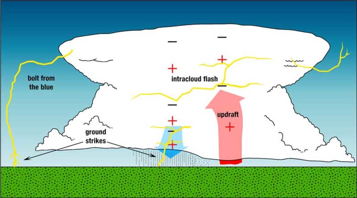 http://www.nssl.noaa.gov/primer/lightning/images/ltgtypes_schematic.jpg