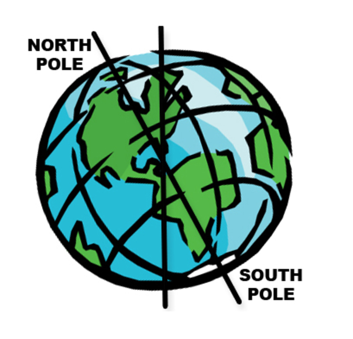 The Earth is tilted on its axis by roughly 23 degrees.