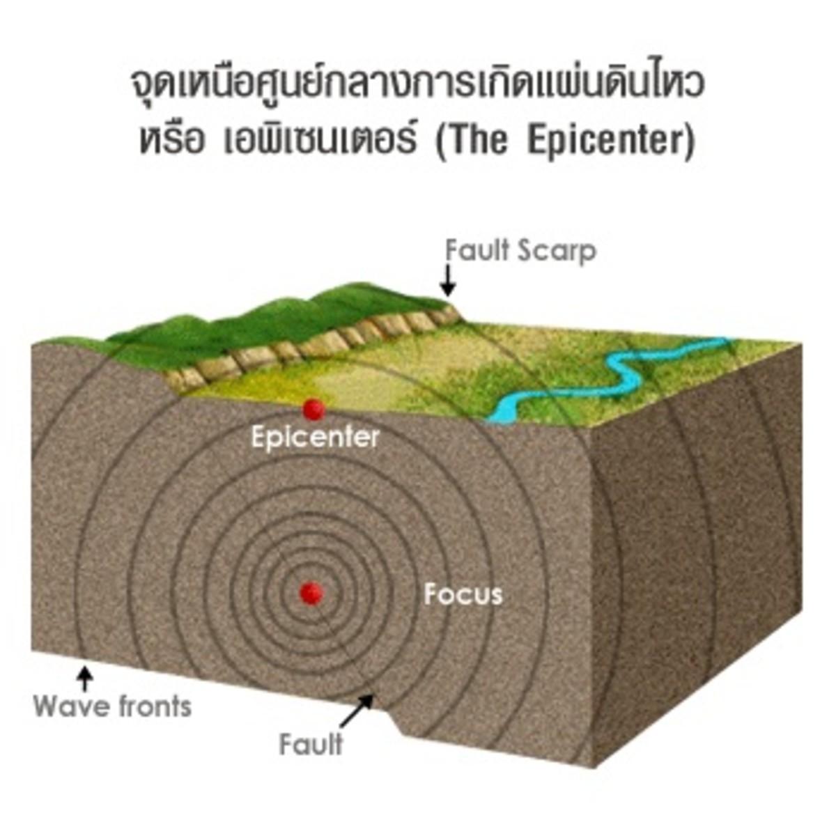 Epicenter of an Earthquake