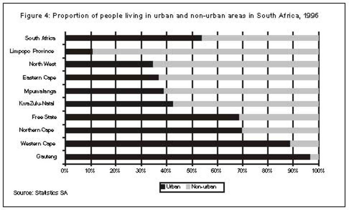 Gauteng is the most urbanized (97%) in South Africa, an gated communities are an urban phenomenon because of high crime
