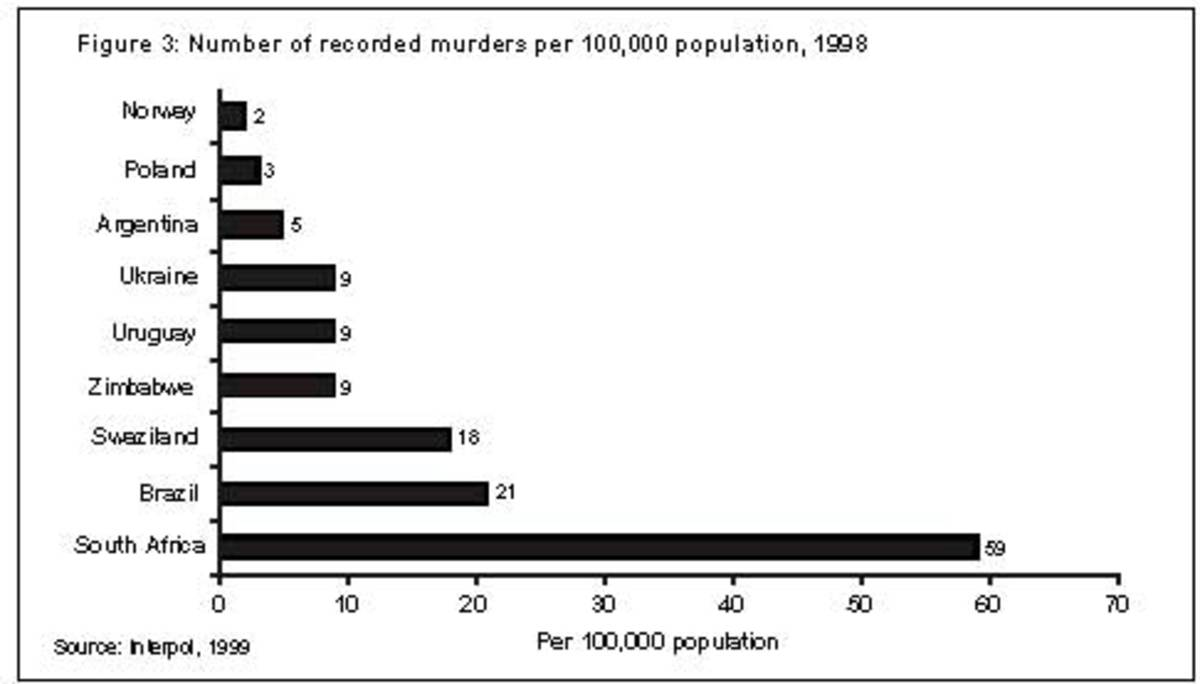 Murders all over the world including South Africa